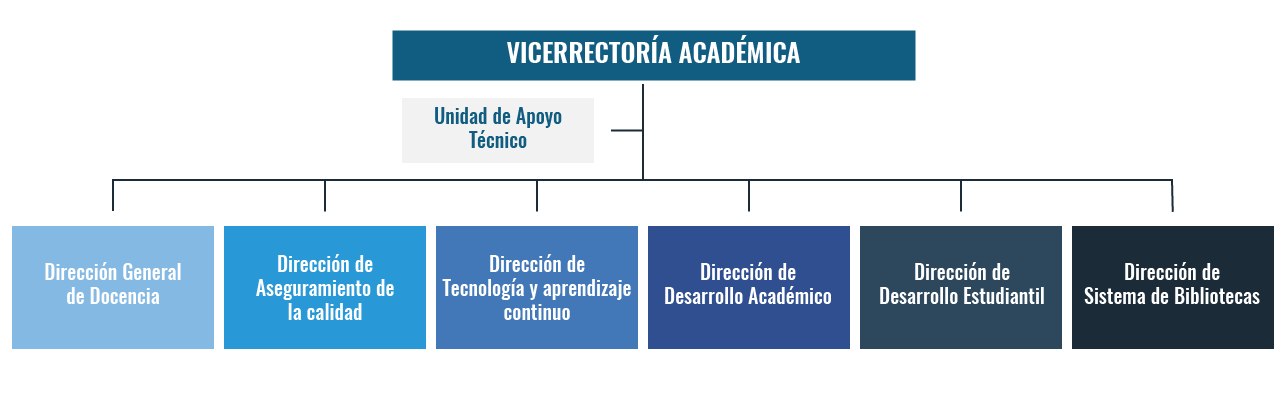 Estructura VRAC